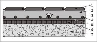 Фольга алюминиевая 100мк.  Схема устройства теплого пола в стяжку.